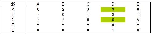 Fünfter schritt im floyd warshall algorithmus